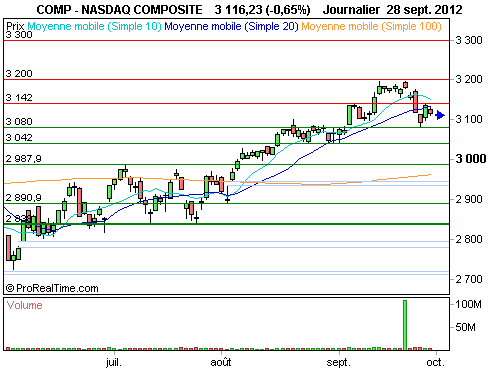 Nasdaq Composite : La configuration graphique invite à la plus grande prudence (©ProRealTime.com)