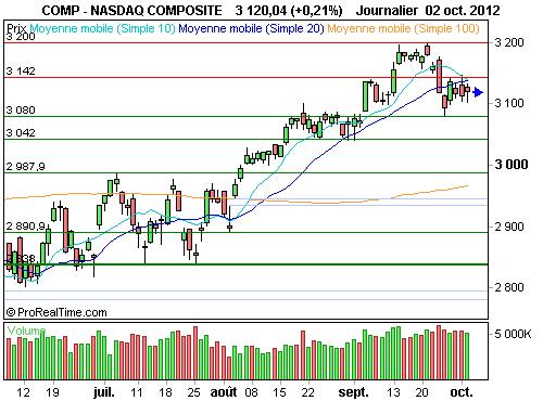 Nasdaq Composite : Le point sur la configuration technique du nasdaq (©ProRealTime.com)