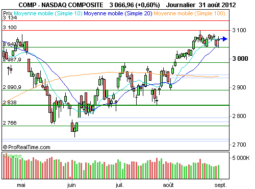 Nasdaq Composite : Wall street atone, après un week-end prolongé (©ProRealTime.com)