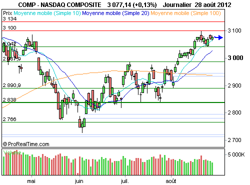 Nasdaq Composite : Dans l'attente d'un message clair de la fed sur ses intentions (©ProRealTime.com)