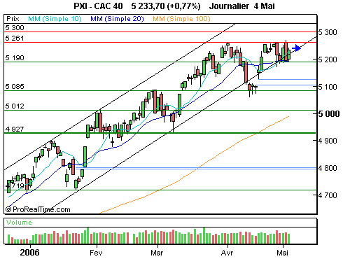 CAC 40 : L'indécision se poursuit… (©ProRealTime.com)