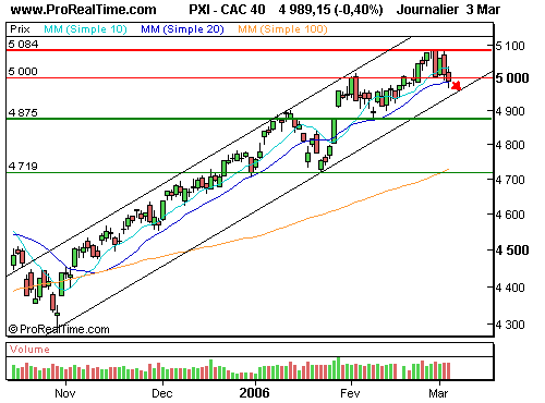CAC 40 : Poursuite de la correction… (©ProRealTime.com)