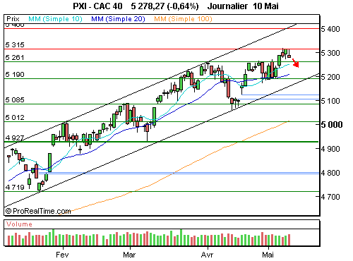 CAC 40 : La fed reste évasive quant à ses intentions futures (©ProRealTime.com)