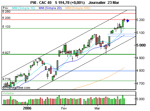 CAC 40 : Indécision totale (©ProRealTime.com)