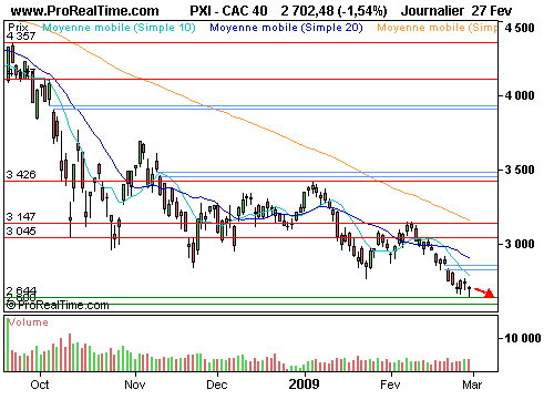 CAC 40 : Forte contraction du pib américain (©ProRealTime.com)