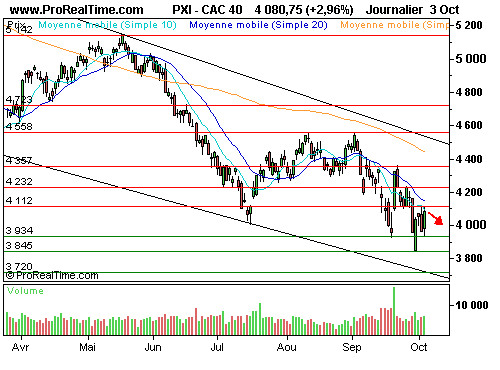 CAC 40 : Hypo real estate sauvé in extremis en allemagne (©ProRealTime.com)
