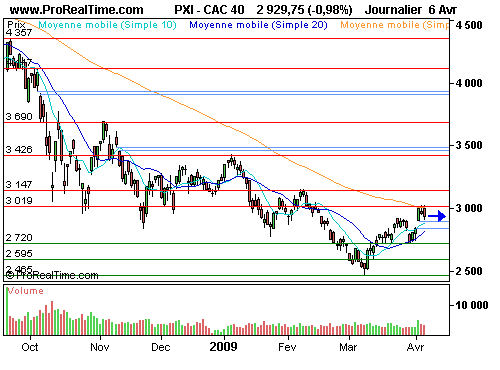 CAC 40 : En « stand-by » sous les 3000 points (©ProRealTime.com)