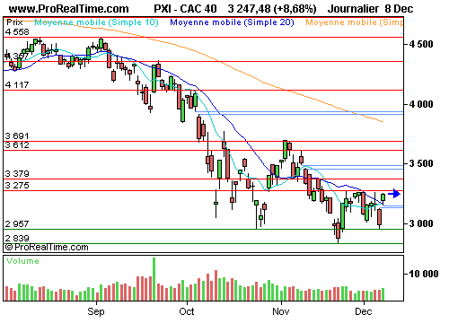 CAC 40 : Optimisme autour du plan d'obama  (©ProRealTime.com)