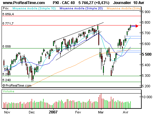 CAC 40 : Barrage à 5771 points ? (©ProRealTime.com)