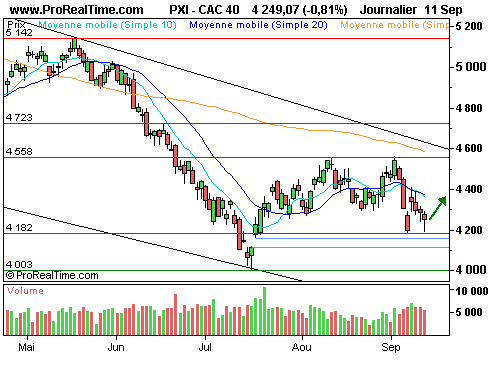 CAC 40 : Bank of america en discussion avec lehman brothers ? (©ProRealTime.com)