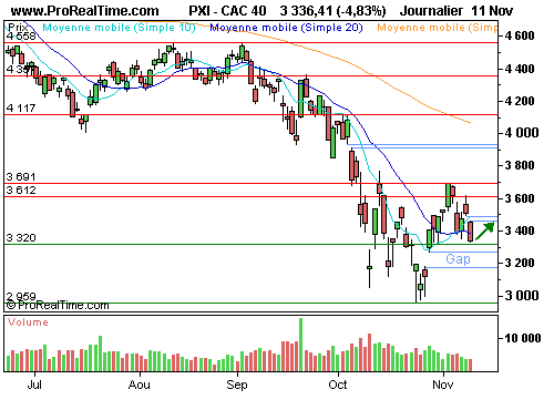 CAC 40 : General motors sur la sellette (©ProRealTime.com)