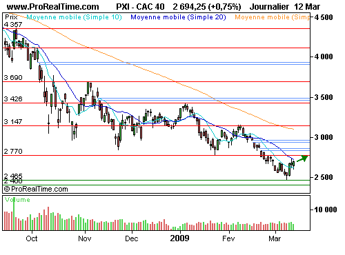 CAC 40 : Wall street porté par une vague d'optimisme (©ProRealTime.com)