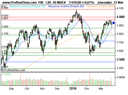 CAC 40 : Wall street toujours plus haut (©ProRealTime.com)