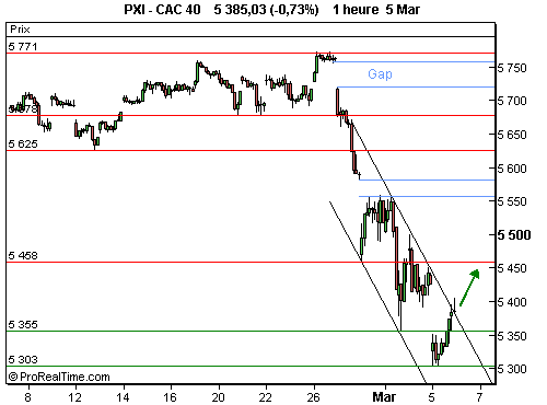 CAC 40 : Amorce d'un rebond technique (©ProRealTime.com)