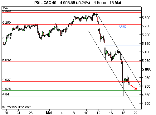 CAC 40 : Poursuite du rally baissier (©ProRealTime.com)
