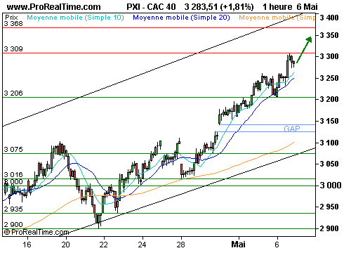 CAC 40 : Optimisme avant les « stress tests » (©ProRealTime.com)