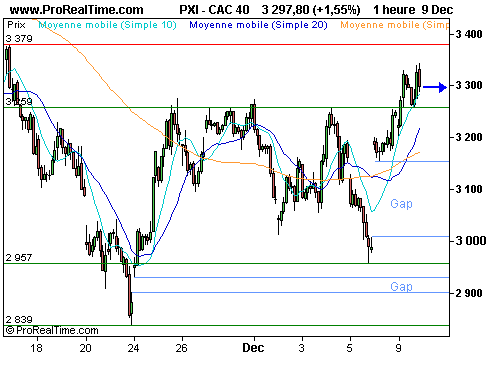 CAC 40 : Accord de principe sur le sauvetage des «big three » (©ProRealTime.com)