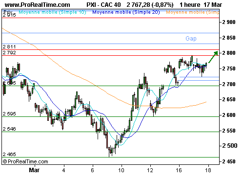 CAC 40 : Bonne surprise de l'immobilier us (©ProRealTime.com)