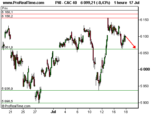 CAC 40 : Un nouvel assaut contre les 6168 points retardé (©ProRealTime.com)