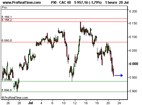 CAC 40 : Google et caterpillar sèment le trouble (©ProRealTime.com)