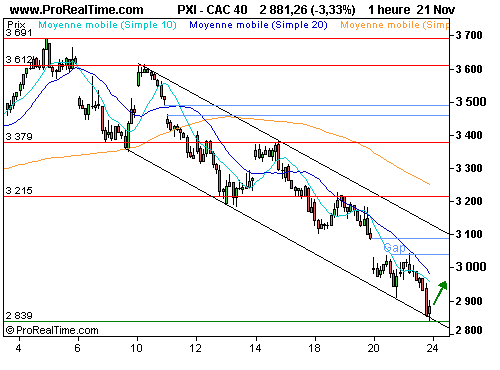 CAC 40 : Nomination de geithner et sauvetage de citigroup (©ProRealTime.com)