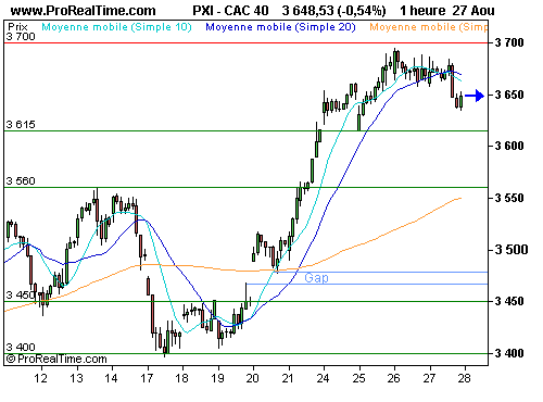 CAC 40 : Confirmation d'une contraction de -1% du pib us (©ProRealTime.com)