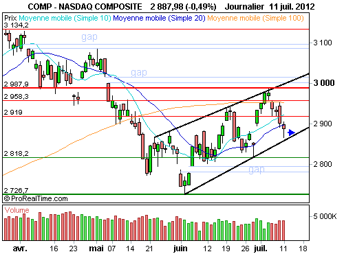 Nasdaq Composite : Absence d'engagement de qe3 à court terme (©ProRealTime.com)