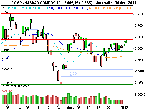 Nasdaq Composite : Configuration graphique positive à court terme (©ProRealTime.com)