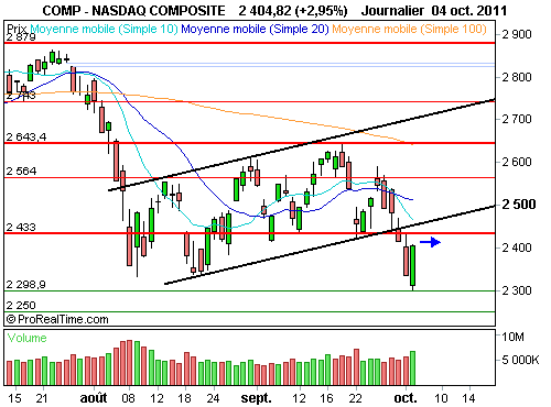 Nasdaq Composite : Un simple rebond technique sur le nasdaq (©ProRealTime.com)
