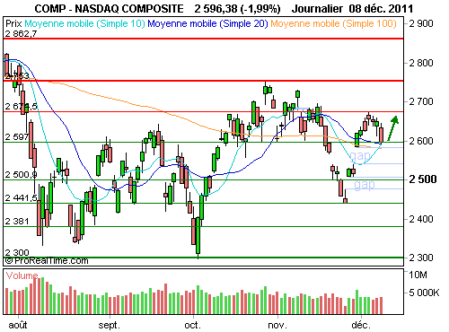 Nasdaq Composite : Reprise technique à court terme (©ProRealTime.com)