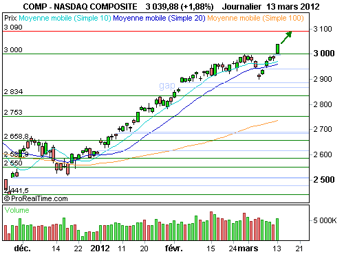 Nasdaq Composite : Le nasdaq composite s'affranchit significativement des 3000 points (©ProRealTime.com)