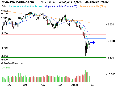 CAC 40 : Optimisme avant la décision de la fed (©ProRealTime.com)