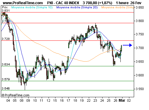CAC 40 : Prudence sur les 3700 points (©ProRealTime.com)