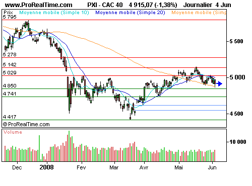 CAC 40 : Attention, configuration fragile (©ProRealTime.com)