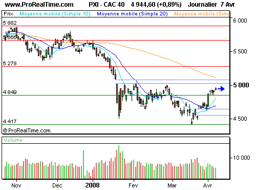 CAC 40 : Le dossier wahington mutual apaise les tensions (©ProRealTime.com)