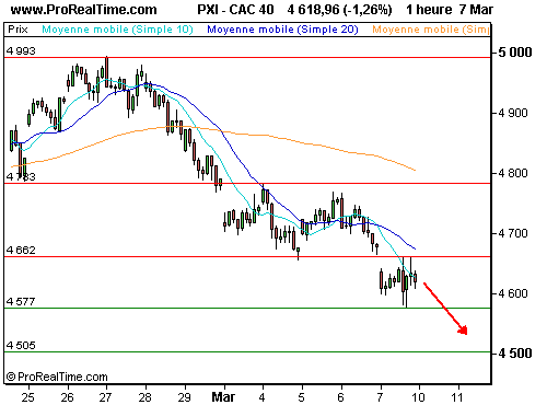CAC 40 : Emploi us catastrophique, la récession menace… (©ProRealTime.com)