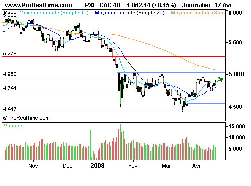 CAC 40 : A l'assaut des 4900 points (©ProRealTime.com)