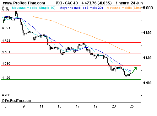CAC 40 : Un rebond est possible (©ProRealTime.com)