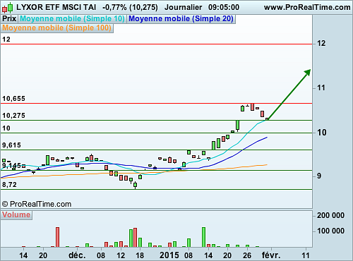 LYXOR ETF MSCI TAI : Les performances de la Bourse taïwanaise accessible aisément (©ProRealTime.com)