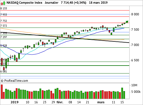 Nasdaq Composite  : Une motivation inconditionnelle à l'achat
