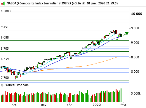 Nasdaq Composite : Trend is your friend ! (©ProRealTime.com)
