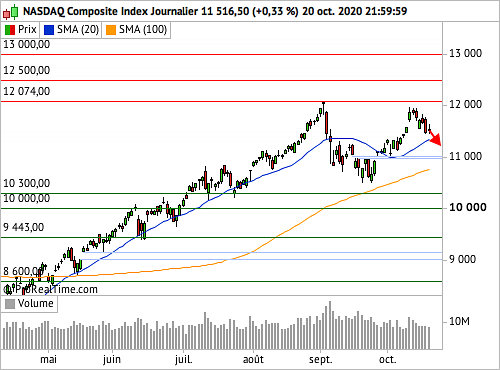 Nasdaq Composite : Crispation autour du plan de relance, initiatives freinées (©ProRealTime.com)