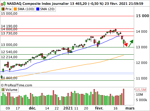 Nasdaq Composite: Sensibilité intense à la question des taux longs (© ProRealTime.com)