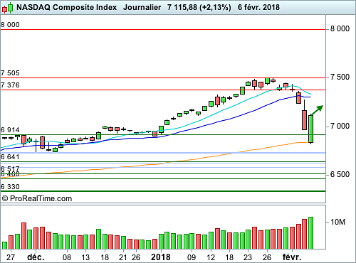 Nasdaq Composite : Action... Réaction ! (©ProRealTime.com)