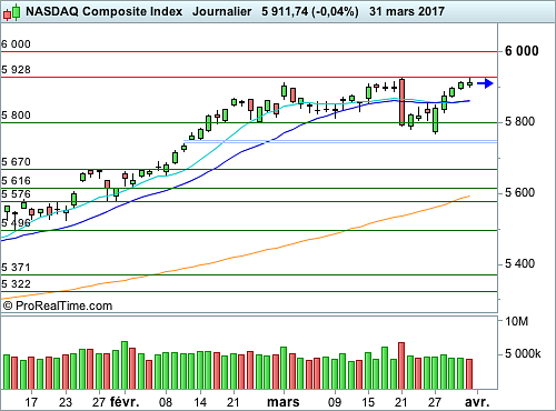 Nasdaq Composite : Attention à la divergence entre cours et volumes (©ProRealTime.com)
