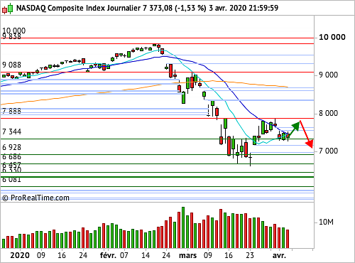 Nasdaq Composite : Attention au bull trap ! (©ProRealTime.com)