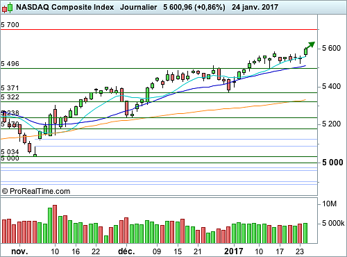 Nasdaq Composite : Attention au piège à la hausse (©ProRealTime.com)