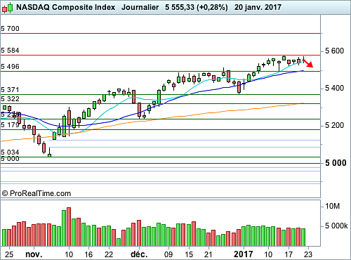 Nasdaq Composite : Attention aux tentations d'achat (©ProRealTime.com)