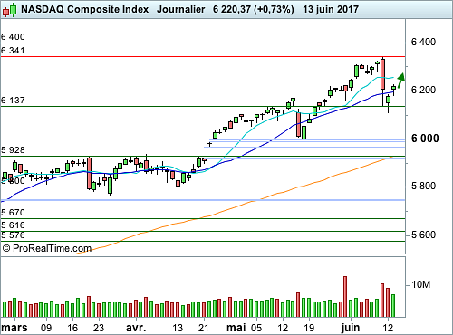 Nasdaq Composite : Cadre technique inchangé, avant le FOMC (©ProRealTime.com)