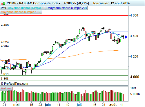 Nasdaq Composite : Configuration graphique fragile (©ProRealTime.com)